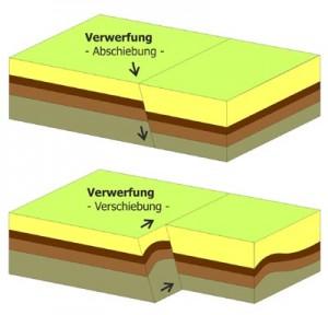 Grafik mit Beispielen für geologische Verwerfungen