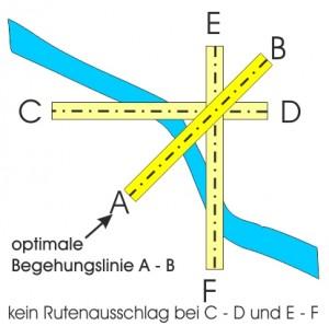 Die richtige Begehungstechnik entscheidet über die Qualität und Fehlerfreiheit einer radiästhetischen Untersuchung.