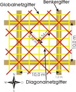 Radiästhetische Netzgittersysteme